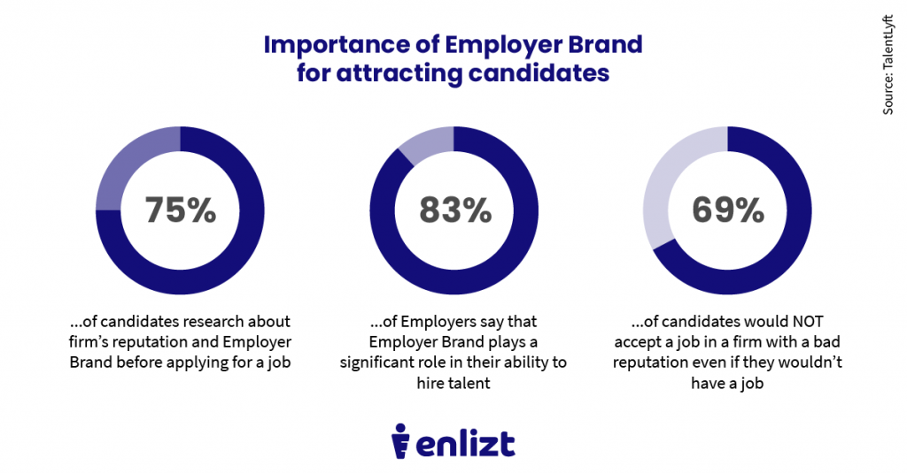 marketing attracting candidates